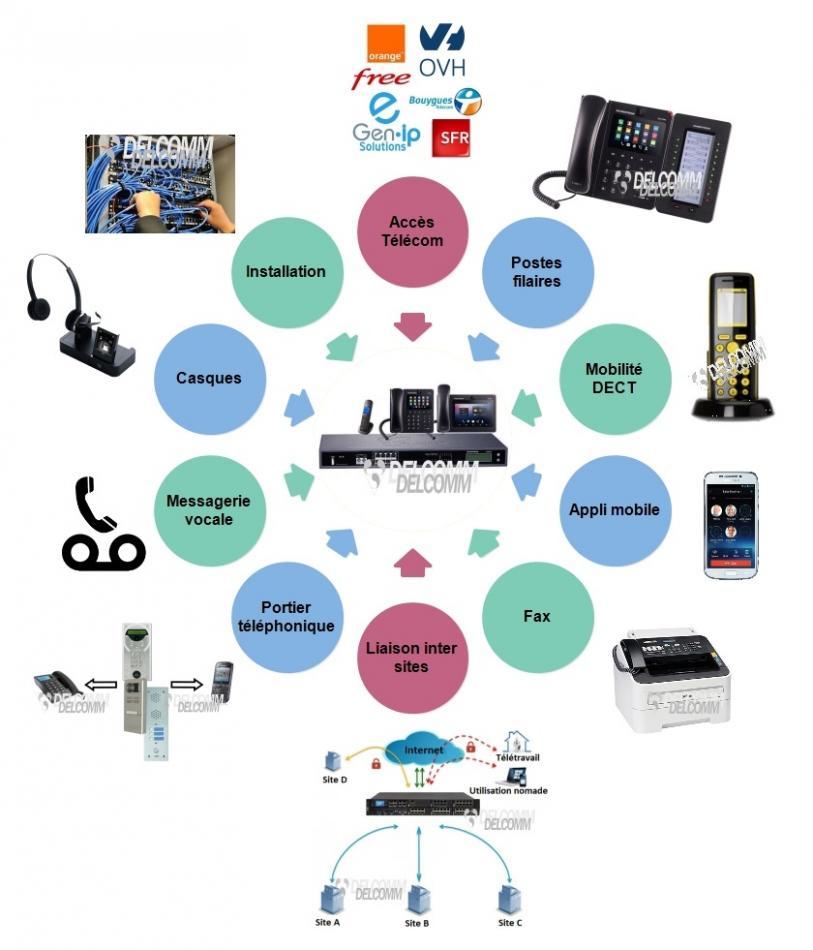 Système de téléphonie filaire et DECT