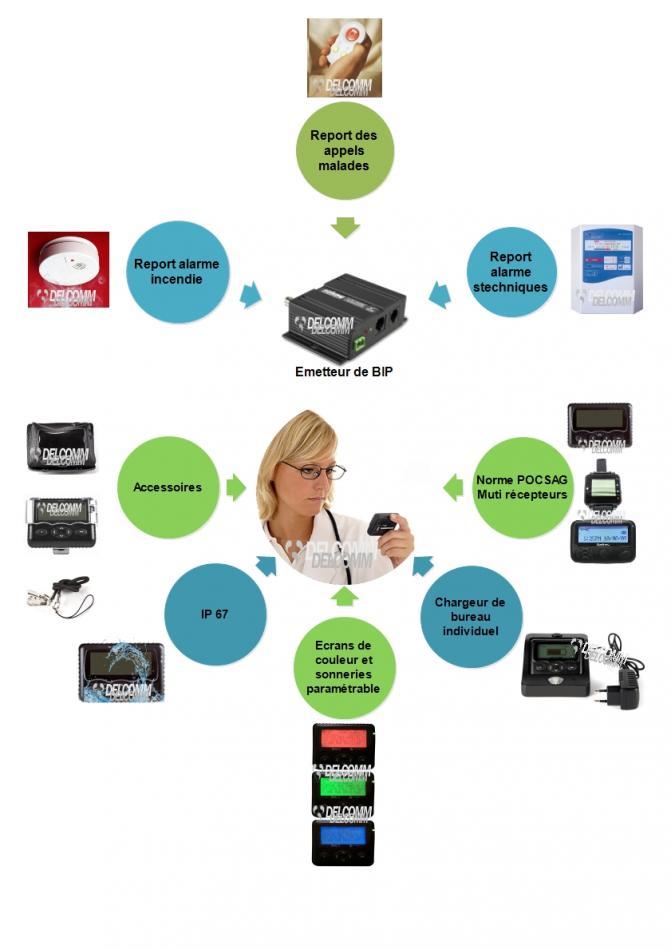 Système de radiomessagerie